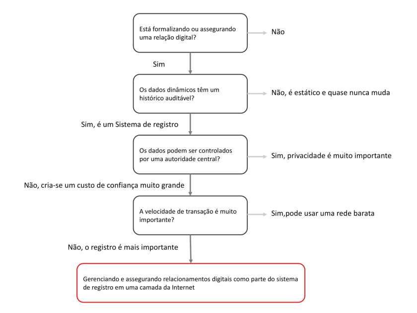 Fluxograma uso blockchain-1